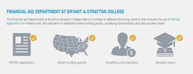 Financial Aid Department at Bryant and Stratton College