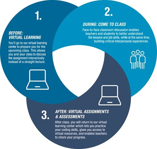 Blended Learning Explanation Graphic